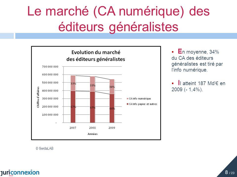 E n moyenne, 34% du CA des éditeurs généralistes est tiré par linfo numérique. I l atteint 187 Md en 2009 (- 1,4%). Le marché (CA numérique) des édite