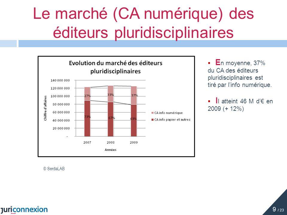 E n moyenne, 37% du CA des éditeurs pluridisciplinaires est tiré par linfo numérique. I l atteint 46 M d en 2009 (+ 12%) Le marché (CA numérique) des