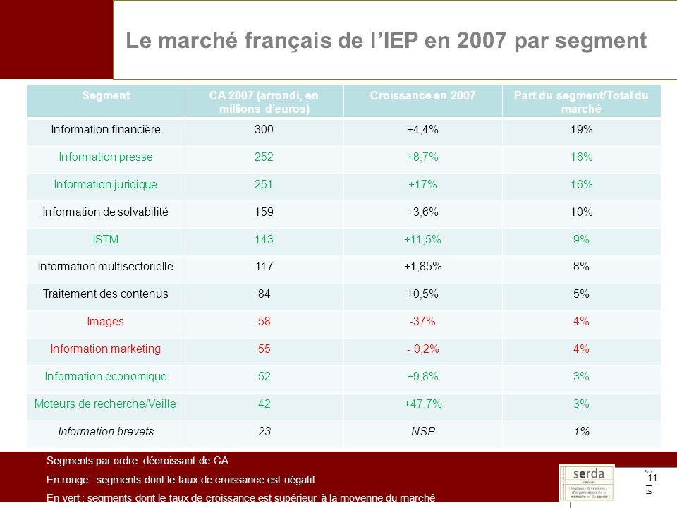 Page 26 11 Le marché français de lIEP en 2007 par segment SegmentCA 2007 (arrondi, en millions deuros) Croissance en 2007Part du segment/Total du marché Information financière300+4,4%19% Information presse252+8,7%16% Information juridique251+17%16% Information de solvabilité159+3,6%10% ISTM143+11,5%9% Information multisectorielle117+1,85%8% Traitement des contenus84+0,5%5% Images58-37%4% Information marketing55- 0,2%4% Information économique52+9,8%3% Moteurs de recherche/Veille42+47,7%3% Information brevets23NSP1% Segments par ordre décroissant de CA En rouge : segments dont le taux de croissance est négatif En vert : segments dont le taux de croissance est supérieur à la moyenne du marché