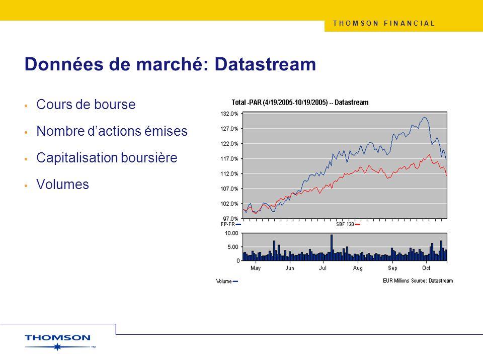 T H O M S O N F I N A N C I A L Données de marché: Datastream Cours de bourse Nombre dactions émises Capitalisation boursière Volumes