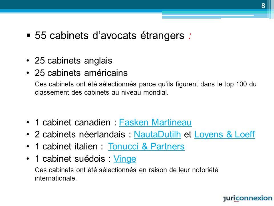 55 cabinets davocats étrangers : 25 cabinets anglais 25 cabinets américains Ces cabinets ont été sélectionnés parce quils figurent dans le top 100 du