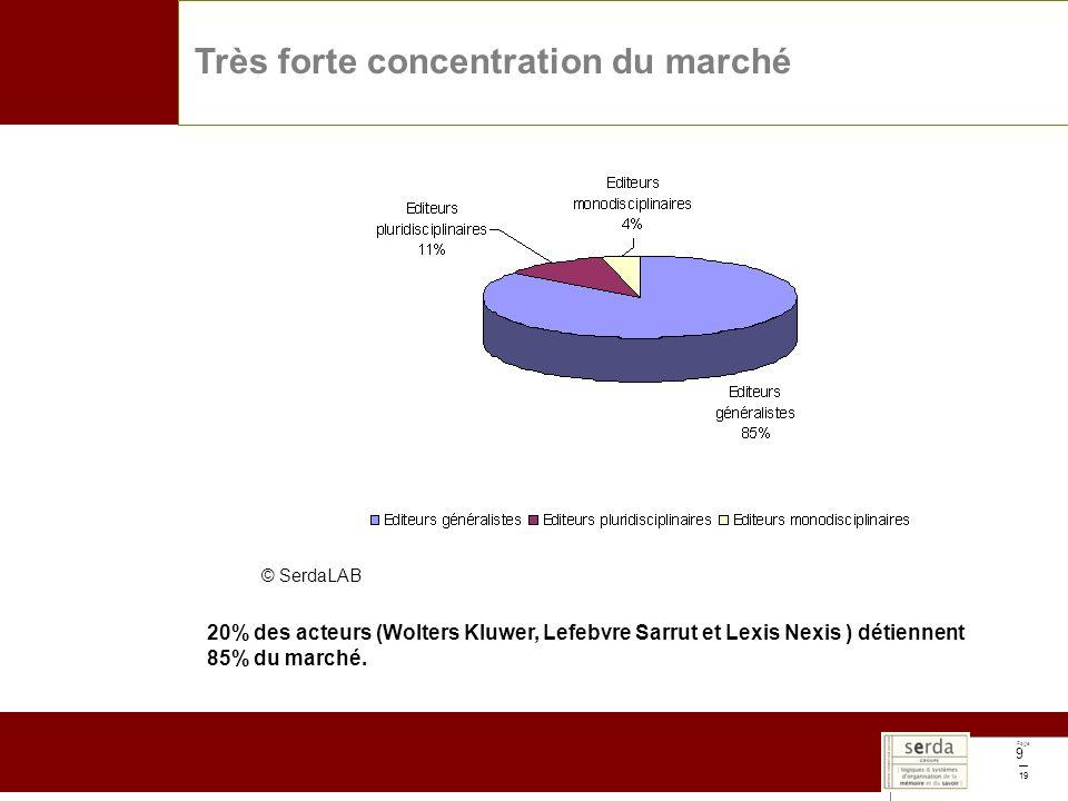 Page 19 9 Très forte concentration du marché 20% des acteurs (Wolters Kluwer, Lefebvre Sarrut et Lexis Nexis ) détiennent 85% du marché.