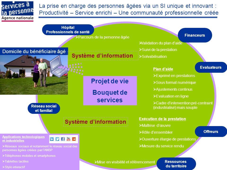La prise en charge des personnes âgées via un SI unique et innovant : Productivité – Service enrichi – Une communauté professionnelle créée Domicile d