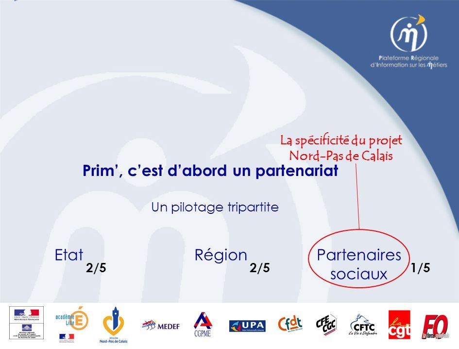 La spécificité du projet Nord-Pas de Calais Prim, cest dabord un partenariat EtatRégionPartenaires sociaux 2/5 2/5 1/5 Un pilotage tripartite