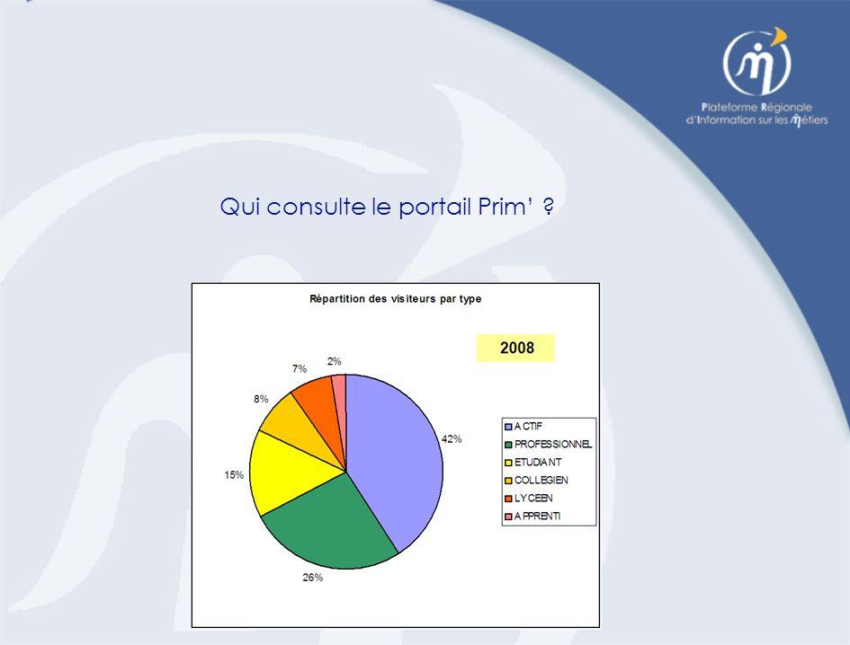 Qui consulte le portail Prim