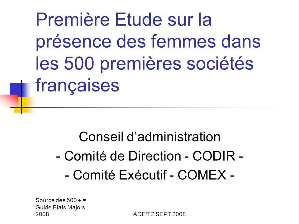 Source des 500 + = Guide Etats Majors 2008ADF/TZ SEPT 2008 Première Etude sur la présence des femmes dans les 500 premières sociétés françaises Conseil dadministration - Comité de Direction - CODIR - - Comité Exécutif - COMEX -