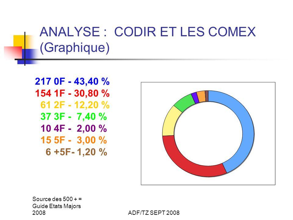 Source des 500 + = Guide Etats Majors 2008ADF/TZ SEPT 2008 ANALYSE : CODIR ET LES COMEX (Graphique) 217 0F - 43,40 % 154 1F - 30,80 % 61 2F - 12,20 % 37 3F - 7,40 % 10 4F - 2,00 % 15 5F - 3,00 % 6 +5F- 1,20 %