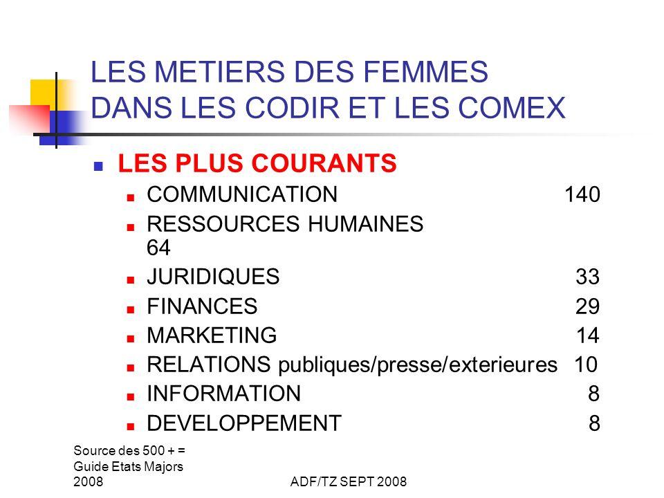 Source des 500 + = Guide Etats Majors 2008ADF/TZ SEPT 2008 LES METIERS DES FEMMES DANS LES CODIR ET LES COMEX LES PLUS COURANTS COMMUNICATION 140 RESSOURCES HUMAINES 64 JURIDIQUES 33 FINANCES 29 MARKETING 14 RELATIONS publiques/presse/exterieures 10 INFORMATION 8 DEVELOPPEMENT 8