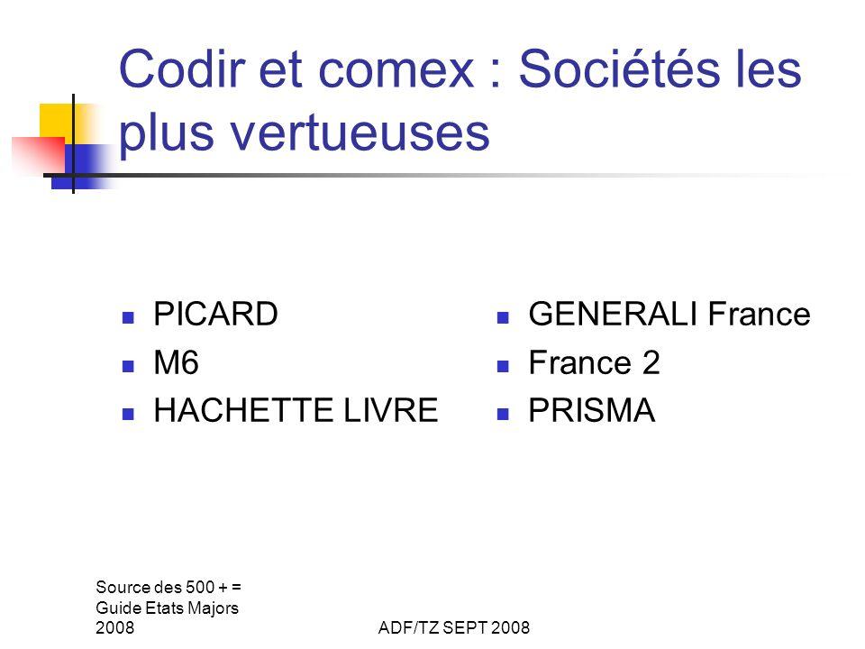 Source des 500 + = Guide Etats Majors 2008ADF/TZ SEPT 2008 Codir et comex : Sociétés les plus vertueuses PICARD M6 HACHETTE LIVRE GENERALI France Fran