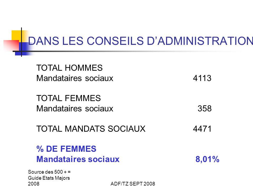 Source des 500 + = Guide Etats Majors 2008ADF/TZ SEPT 2008 DANS LES CODIR ou COMEX TOTAL HOMMES Dans CODIR ou COMEX 3 457 TOTAL FEMMES Dans CODIR ou COMEX 541 TOTAL OPÉRATIONNELS CODIR - COMEX 3 998 % DE FEMMES Dans CODIR ou COMEX 13,53 %