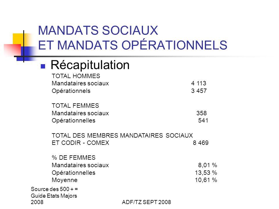 Source des 500 + = Guide Etats Majors 2008ADF/TZ SEPT 2008 MANDATS SOCIAUX ET MANDATS OPÉRATIONNELS Récapitulation TOTAL HOMMES Mandataires sociaux4 113 Opérationnels3 457 TOTAL FEMMES Mandataires sociaux 358 Opérationnelles 541 TOTAL DES MEMBRES MANDATAIRES SOCIAUX ET CODIR - COMEX 8 469 % DE FEMMES Mandataires sociaux 8,01 % Opérationnelles 13,53 % Moyenne 10,61 %