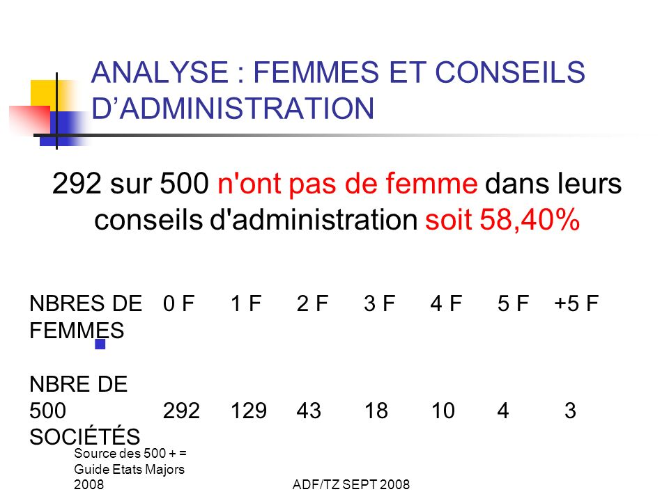 Source des 500 + = Guide Etats Majors 2008ADF/TZ SEPT 2008 ANALYSE : FEMMES ET CONSEILS DADMINISTRATION 292 sur 500 n'ont pas de femme dans leurs cons