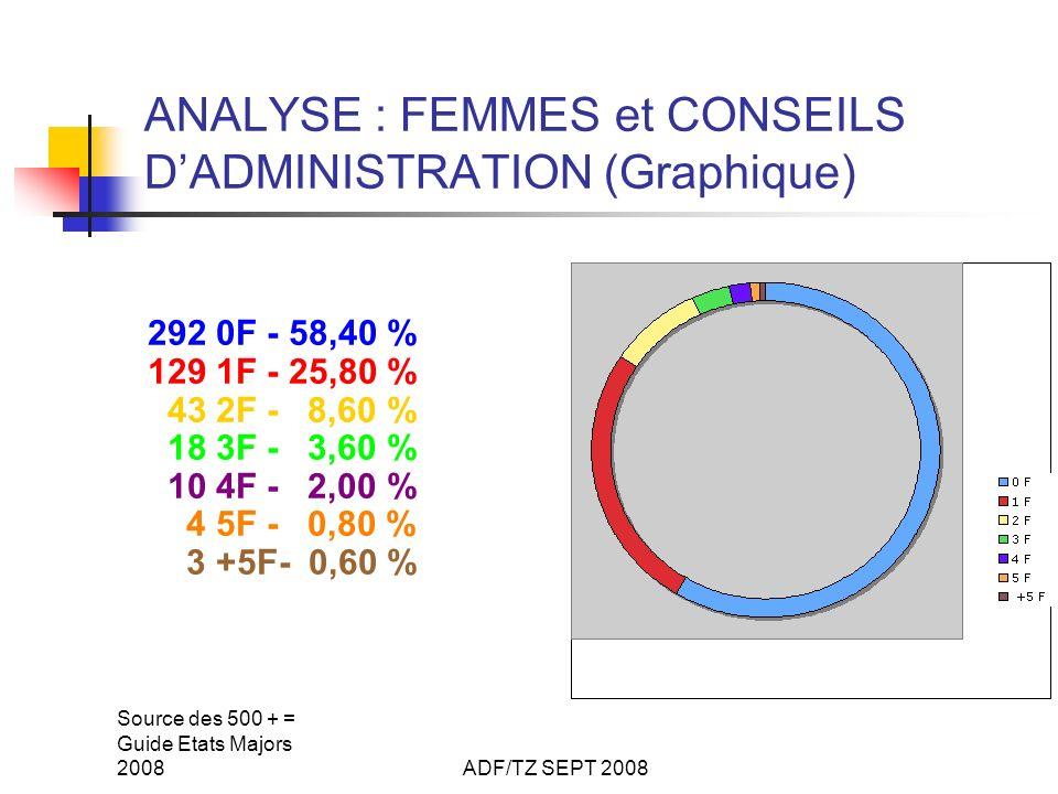 Source des 500 + = Guide Etats Majors 2008ADF/TZ SEPT 2008 ANALYSE : FEMMES et CONSEILS DADMINISTRATION (Graphique) 292 0F - 58,40 % 129 1F - 25,80 %