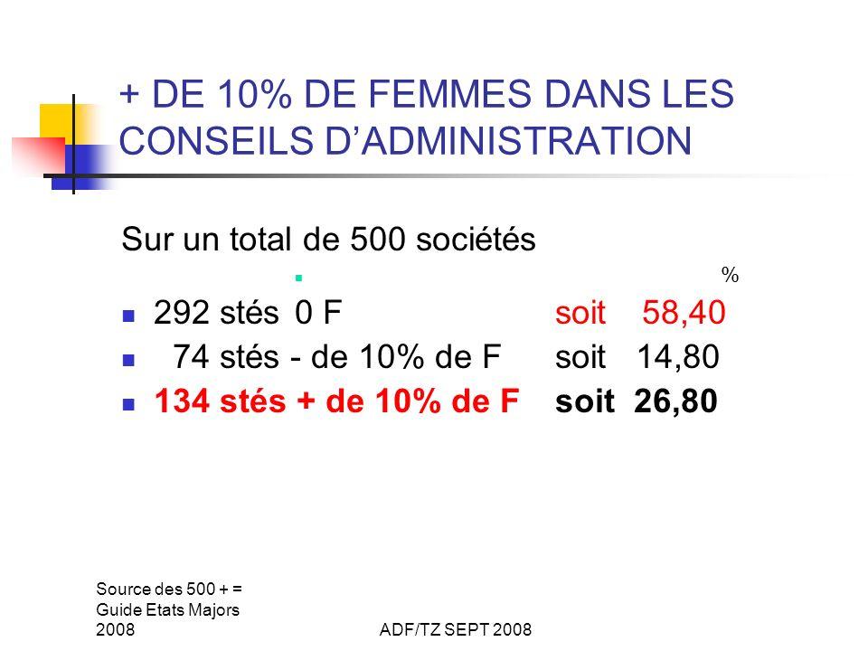 Source des 500 + = Guide Etats Majors 2008ADF/TZ SEPT 2008 + DE 10% DE FEMMES DANS LES CONSEILS DADMINISTRATION Sur un total de 500 sociétés % 292 stés0 Fsoit58,40 74 stés - de 10% de F soit 14,80 134 stés + de 10% de Fsoit 26,80