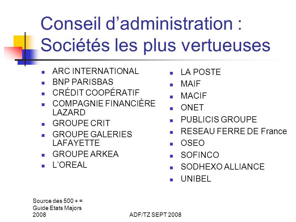 Source des 500 + = Guide Etats Majors 2008ADF/TZ SEPT 2008 Conseil dadministration : Sociétés les plus vertueuses ARC INTERNATIONAL BNP PARISBAS CRÉDIT COOPÉRATIF COMPAGNIE FINANCIÈRE LAZARD GROUPE CRIT GROUPE GALERIES LAFAYETTE GROUPE ARKEA LOREAL LA POSTE MAIF MACIF ONET PUBLICIS GROUPE RESEAU FERRE DE France OSEO SOFINCO SODHEXO ALLIANCE UNIBEL