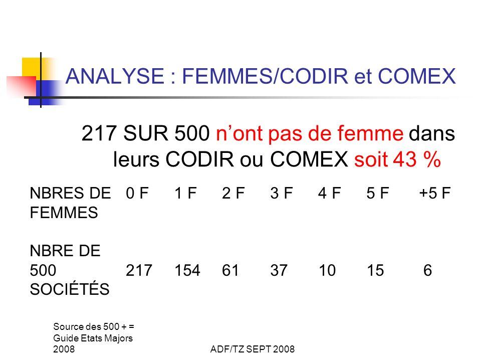 Source des 500 + = Guide Etats Majors 2008ADF/TZ SEPT 2008 ANALYSE : FEMMES/CODIR et COMEX 217 SUR 500 nont pas de femme dans leurs CODIR ou COMEX soit 43 % NBRES DE 0 F1 F2 F3 F4 F5 F +5 F FEMMES NBRE DE 50021715461371015 6 SOCIÉTÉS
