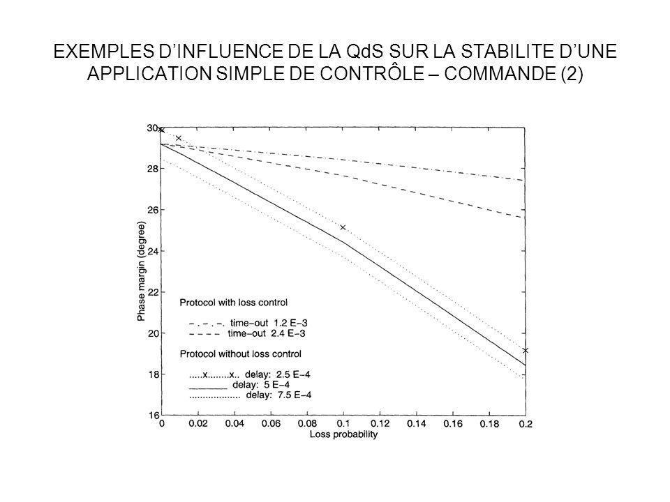 EXEMPLES DINFLUENCE DE LA QdS SUR LA STABILITE DUNE APPLICATION SIMPLE DE CONTRÔLE – COMMANDE (2)
