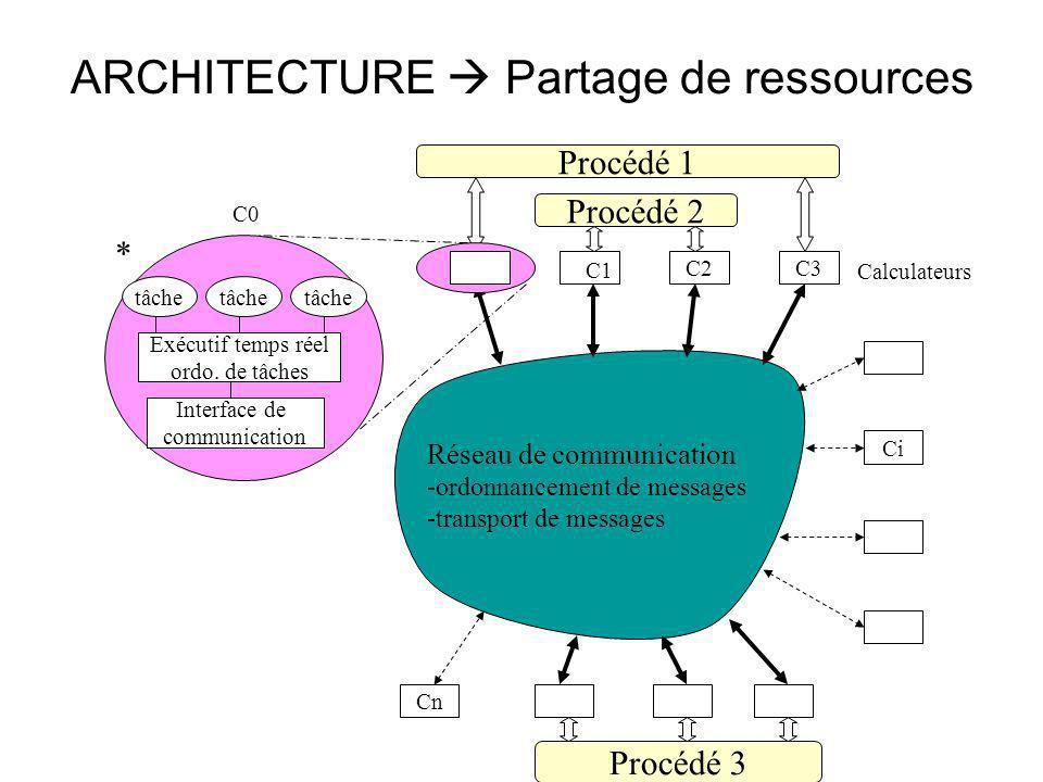 ARCHITECTURE Partage de ressources C2C3 Ci Cn Procédé 3 Procédé 2 Procédé 1 Réseau de communication -ordonnancement de messages -transport de messages