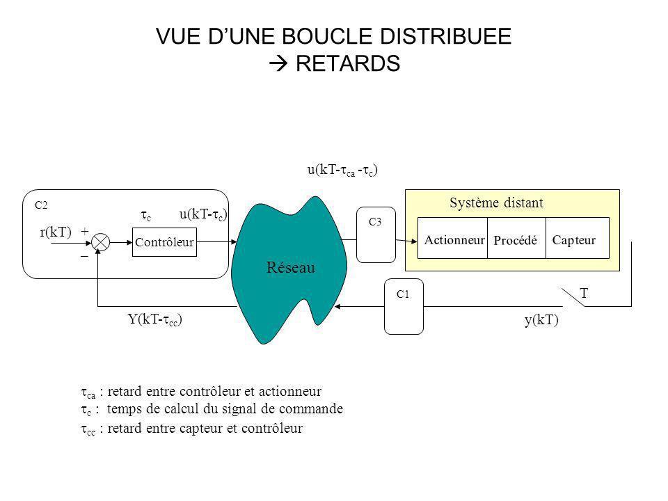 VUE DUNE BOUCLE DISTRIBUEE RETARDS Contrôleur Actionneur Capteur Procédé + _ Réseau Système distant r(kT) u(kT- c ) u(kT- ca - c ) y(kT) Y(kT- cc ) T
