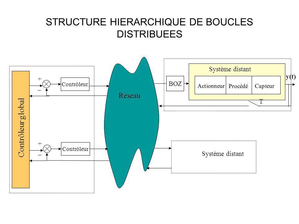 STRUCTURE HIERARCHIQUE DE BOUCLES DISTRIBUEES y(t) Réseau Actionneur Capteur Procédé Système distant Contrôleur + _ T + _ Système distant Contrôleur g