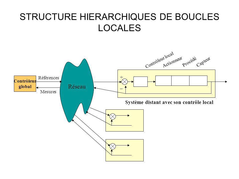 STRUCTURE HIERARCHIQUES DE BOUCLES LOCALES Contrôleur global Actionneur Capteur Procédé Contrôleur local + _ Références Mesures Réseau Système distant