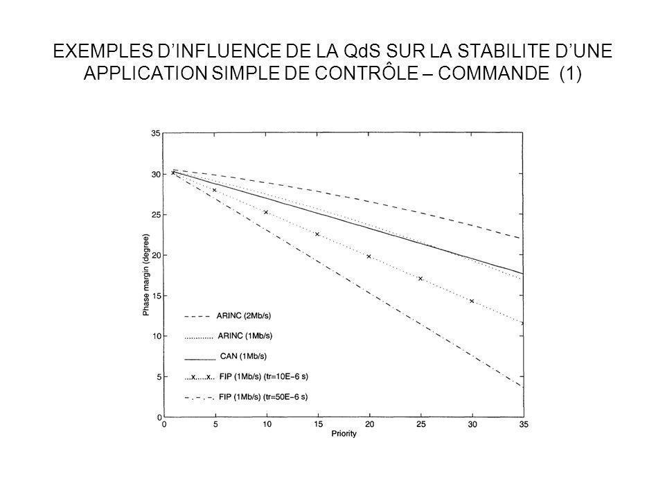EXEMPLES DINFLUENCE DE LA QdS SUR LA STABILITE DUNE APPLICATION SIMPLE DE CONTRÔLE – COMMANDE (1)