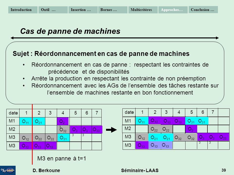 D. Berkoune Séminaire- LAAS 39 Sujet : Réordonnancement en cas de panne de machines Réordonnancement en cas de panne : respectant les contraintes de p