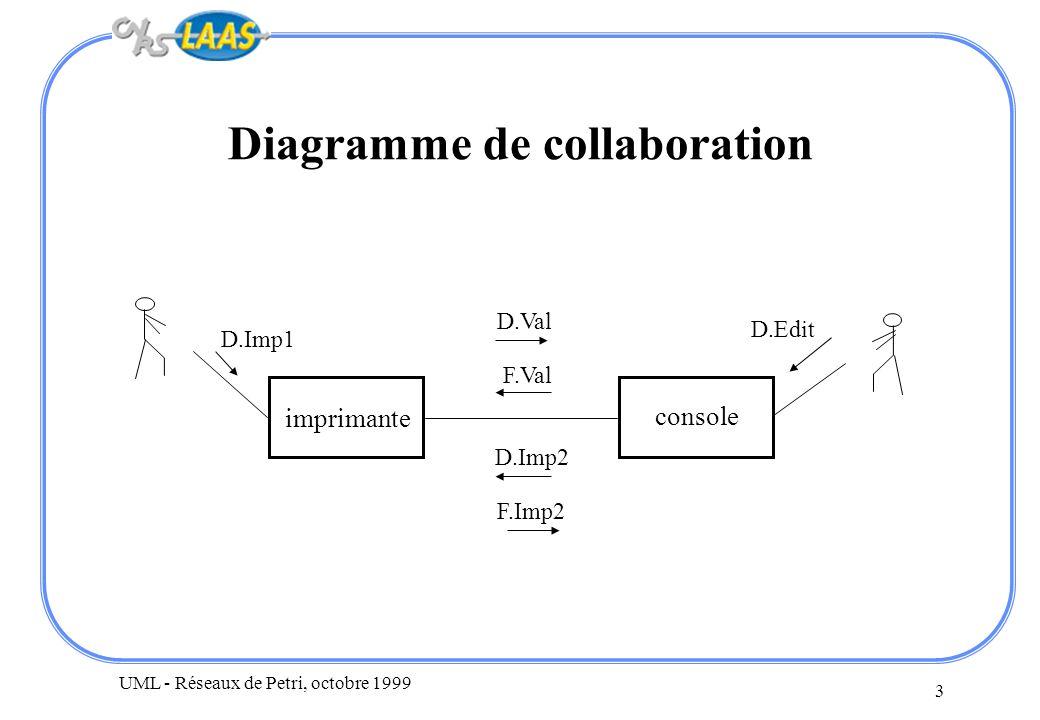 UML - Réseaux de Petri, octobre 1999 3 Diagramme de collaboration imprimante console D.Imp1 D.Val F.Val D.Imp2 F.Imp2 D.Edit