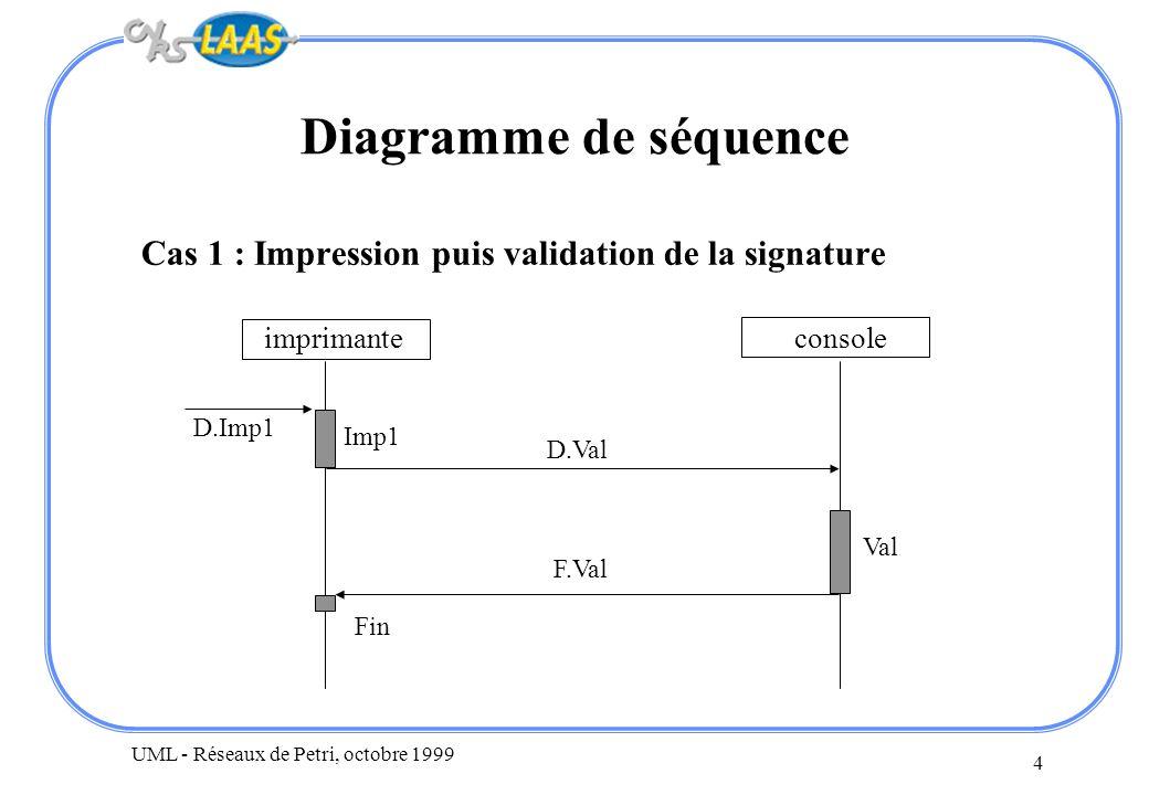 UML - Réseaux de Petri, octobre 1999 4 Diagramme de séquence Cas 1 : Impression puis validation de la signature imprimanteconsole D.Imp1 Fin F.Val D.V