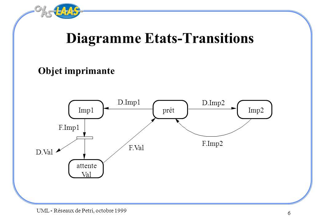 UML - Réseaux de Petri, octobre 1999 6 Diagramme Etats-Transitions Objet imprimante prêtImp2Imp1 attente Val D.Imp2 F.Imp2 D.Imp1 F.Imp1 F.Val D.Val