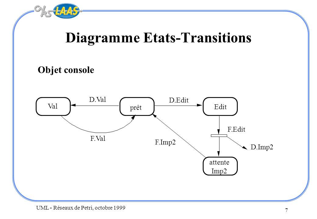 UML - Réseaux de Petri, octobre 1999 8 Réseau de Petri (1) C est un ensemble d automates à états finis communicants Pour pouvoir analyser : –on représente les états internes des automates et les communications entre les automates avec les mêmes primitives Graphe avec deux types de nœuds –les états (partiels = des automates) sont des ronds ce sont les places –les transitions (arcs dans la représentation des automates) sont des rectangles (barres) Les communications –asynchrones : ajout (ou fusion) de places –synchrones : fusion (ou ajout) de transitions