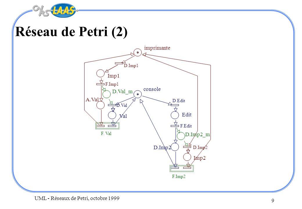 UML - Réseaux de Petri, octobre 1999 9 Réseau de Petri (2) imprimante console Imp1 D.Val_m Val F. Val F.Imp2 Edit Imp2 D.Imp2_m D.Val A.Val D.Imp1 F.I