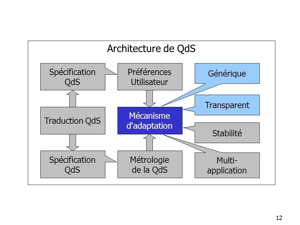 12 Métrologie de la QdS Générique Spécification QdS Stabilité Spécification QdS Transparent Architecture de QdS Multi- application Mécanisme d'adaptat