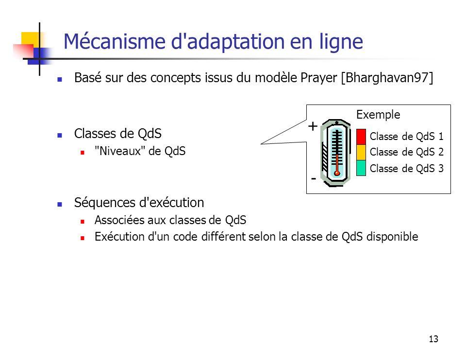 13 Mécanisme d'adaptation en ligne Basé sur des concepts issus du modèle Prayer [Bharghavan97] Classes de QdS
