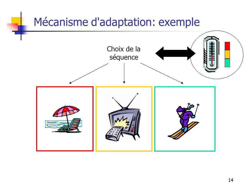 14 Mécanisme d'adaptation: exemple Choix de la séquence