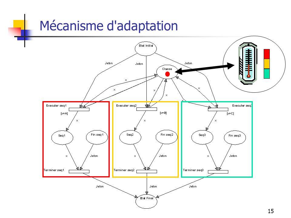 15 Mécanisme d'adaptation