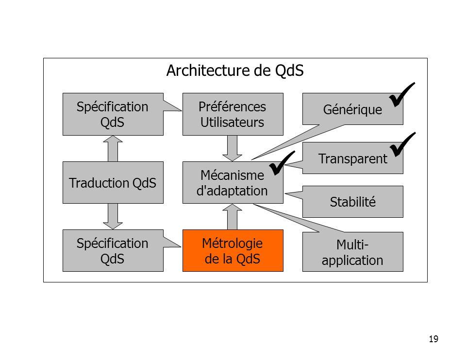 19 Préférences Utilisateurs Générique Spécification QdS Stabilité Spécification QdS Transparent Architecture de QdS Multi- application Mécanisme d'ada