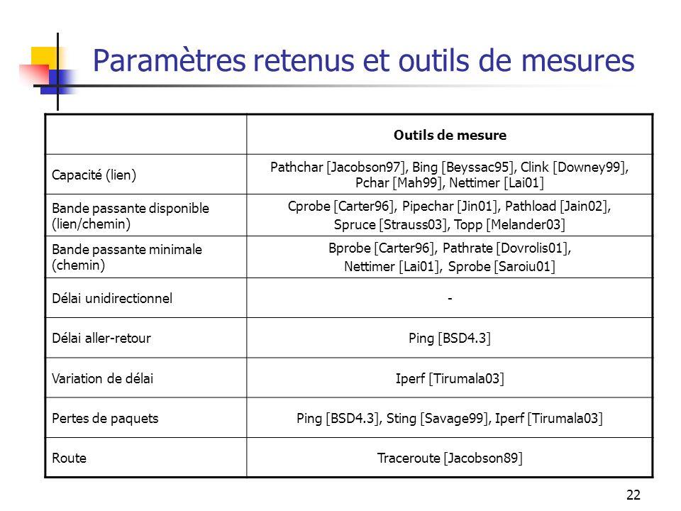 22 Paramètres retenus et outils de mesures Outils de mesure Capacité (lien) Pathchar [Jacobson97], Bing [Beyssac95], Clink [Downey99], Pchar [Mah99],
