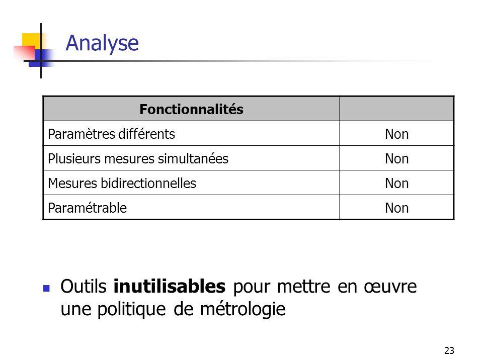 23 Analyse Outils inutilisables pour mettre en œuvre une politique de métrologie Fonctionnalités Paramètres différentsNon Plusieurs mesures simultanée