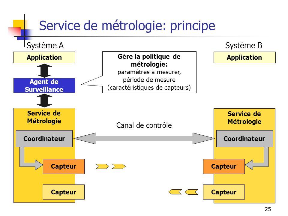 25 Service de métrologie: principe Service de Métrologie Application Capteur Gère la politique de métrologie: paramètres à mesurer, période de mesure