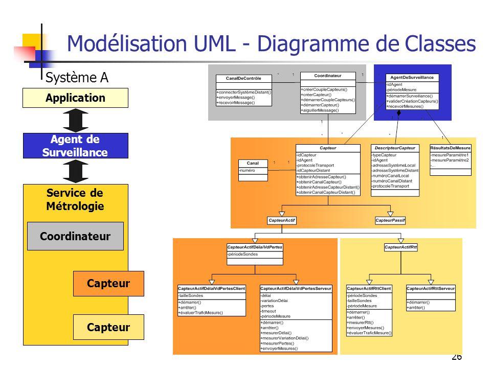 26 Modélisation UML - Diagramme de Classes Service de Métrologie Capteur Système A Coordinateur Agent de Surveillance Application