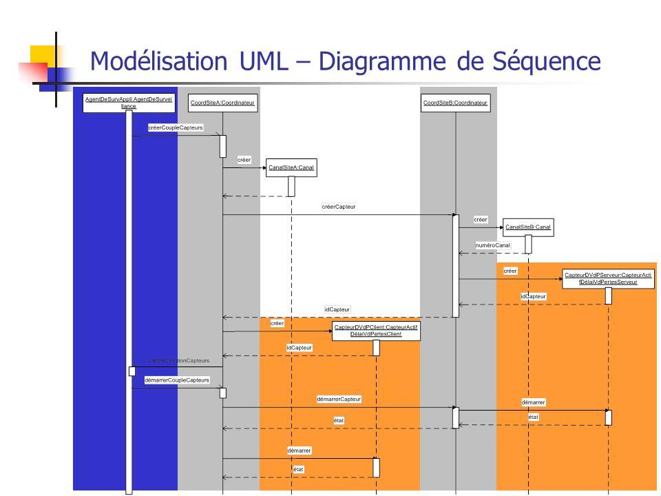 27 Modélisation UML – Diagramme de Séquence