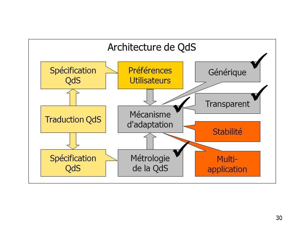 30 Métrologie de la QdS Préférences Utilisateurs Générique Spécification QdS Stabilité Spécification QdS Transparent Architecture de QdS Multi- applic