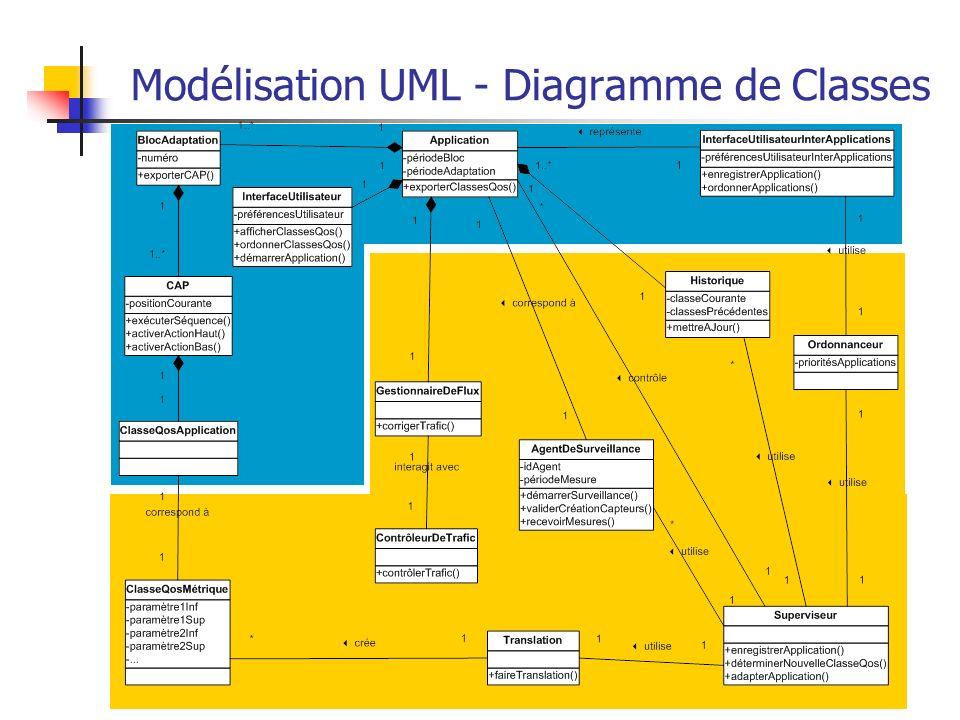 32 Modélisation UML - Diagramme de Classes