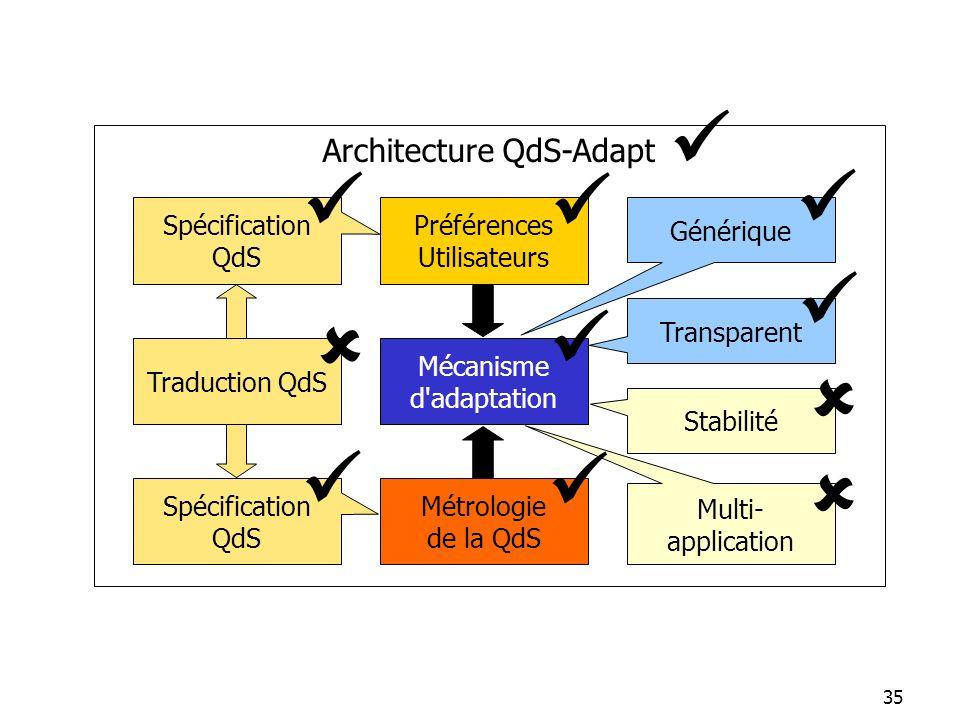 35 Métrologie de la QdS Préférences Utilisateurs Générique Spécification QdS Stabilité Spécification QdS Transparent Architecture QdS-Adapt Multi- app
