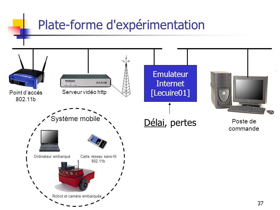 37 Plate-forme d'expérimentation Ordinateur embarqué Système mobile Carte réseau sans-fil 802.11b Robot et caméra embarquée Point daccès 802.11b Poste