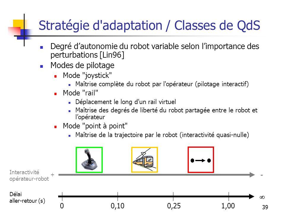 39 Stratégie d'adaptation / Classes de QdS Degré dautonomie du robot variable selon limportance des perturbations [Lin96] Modes de pilotage Mode