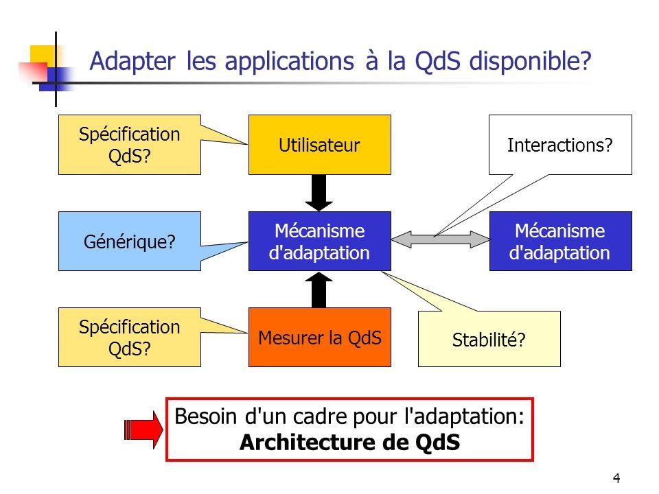 5 Principes Transparence et séparation [Campbell96] Mécanismes de gestion de QdS transparents pour l application Nombre limité de fonctionnalités QdS à implanter dans l application Complexité de la gestion de la QdS déléguée à l architecture Séparation des tâches de gestion de la QdS et de traitement des flux applicatifs Ex.