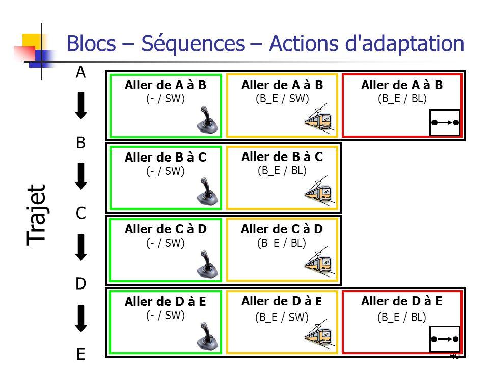 40 Blocs – Séquences – Actions d'adaptation A B C D E Aller de A à B (- / SW) Aller de A à B (B_E / SW) Aller de A à B (B_E / BL) Aller de D à E (- /