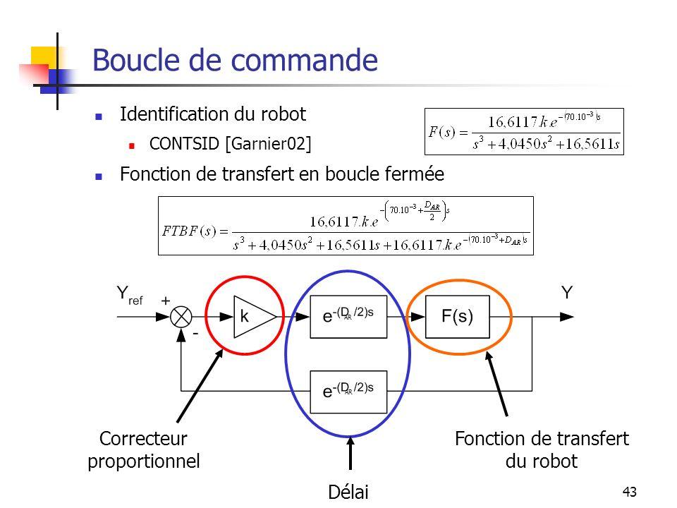 43 Boucle de commande Identification du robot CONTSID [Garnier02] Fonction de transfert en boucle fermée Correcteur proportionnel Délai Fonction de tr